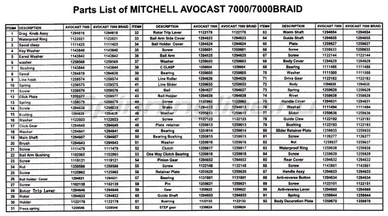 Mitchell - Катушка Avocast 7000 Braid ученка - фотография 4